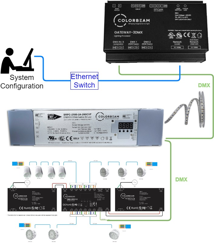 this is an example of a simple setup that has a cbna-200-z4 driver , a  srpc2108 driver and a gateway processor