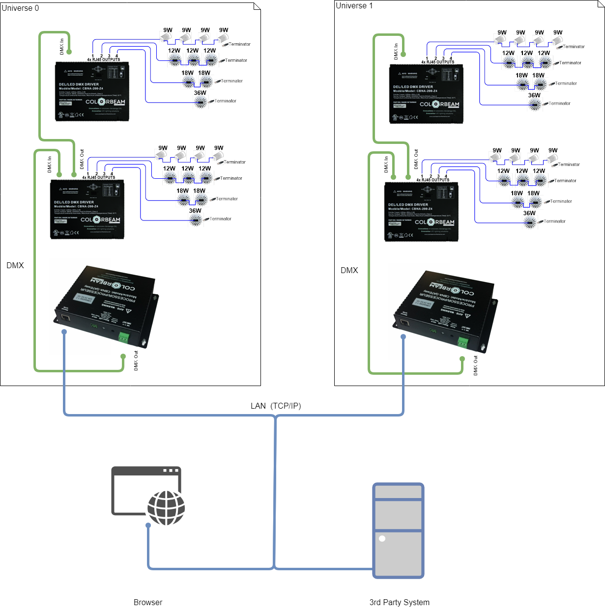 dmx network